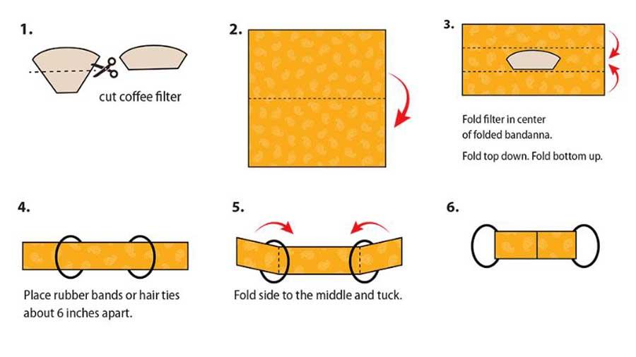 cara membuat masker penutup hidung dan mulut - cdcgov